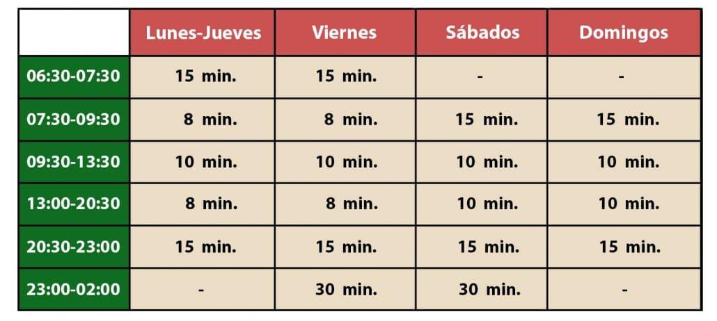 Tabla Frecuencia metro